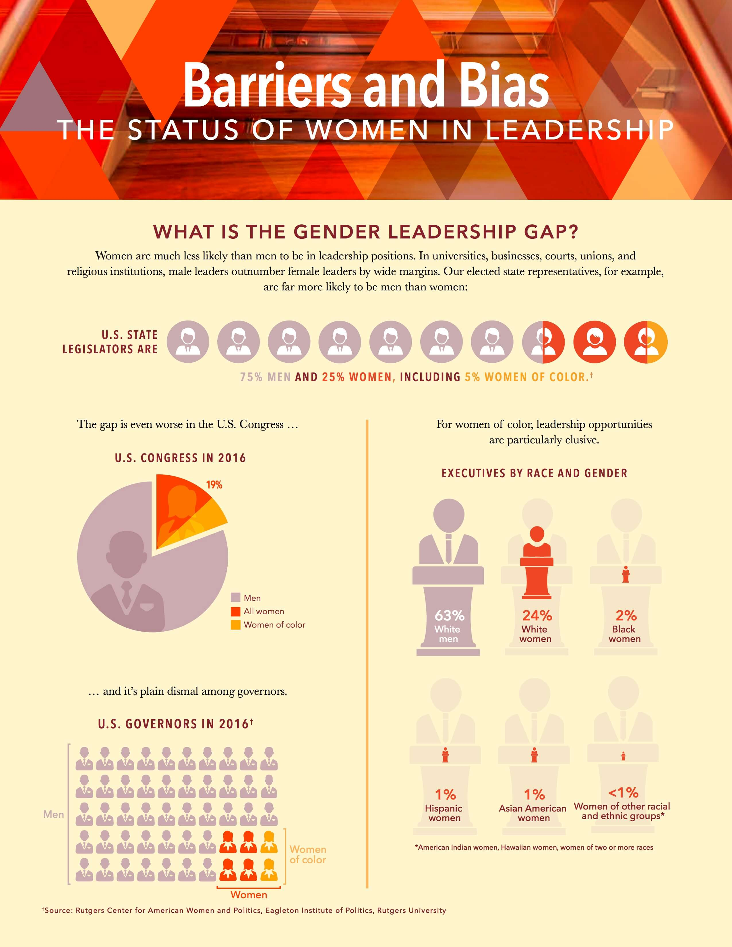 AAUW Barriers and Bias: The Status of Women in Leadership