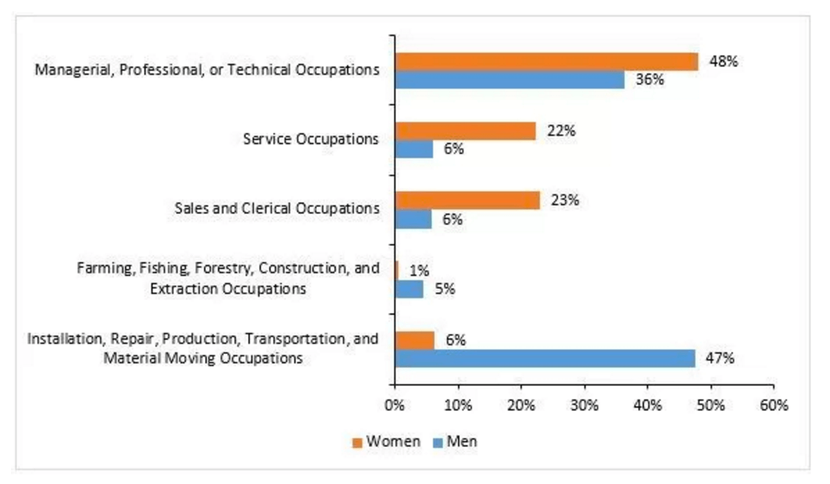 Segregation in Federally-Funded Job Training Programs Contributes to the Gender Wage Gap