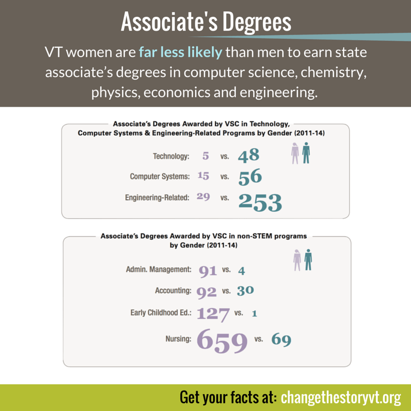 Vermont Women and Associate's Degrees