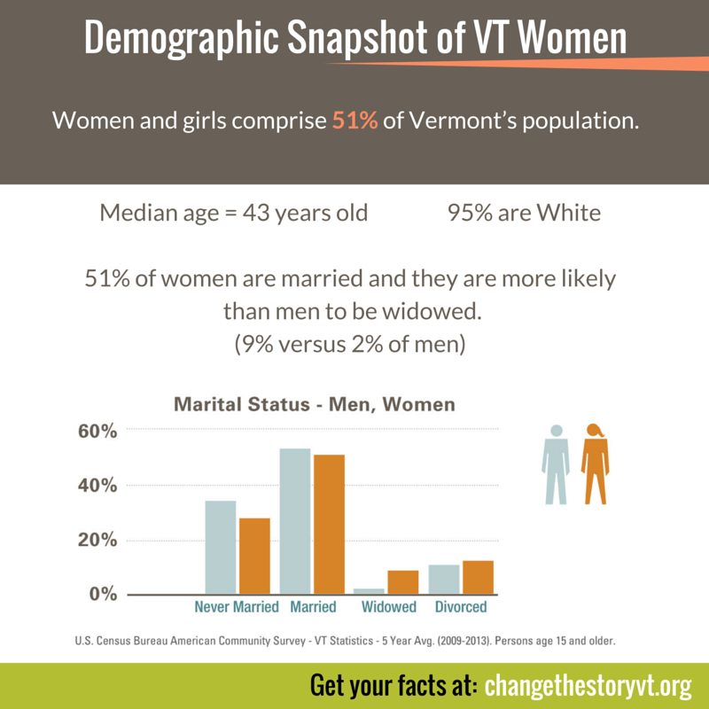 Demographic Snapshot of VT Women