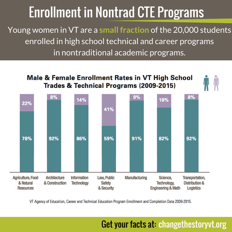 Enrollment in Nontrad CTE Programs