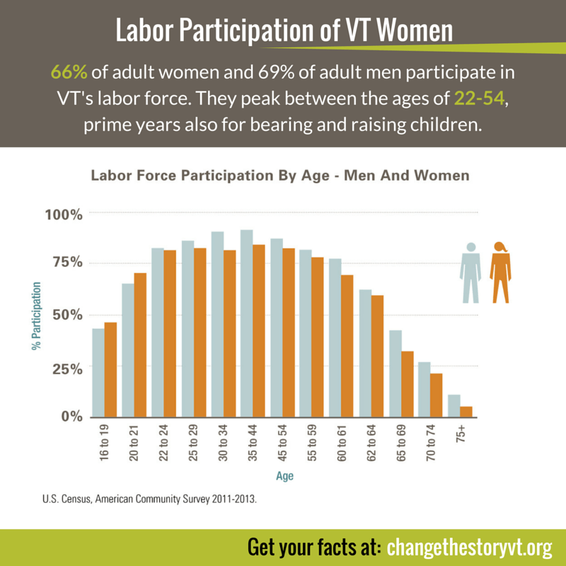 Labor Participation of VT Women