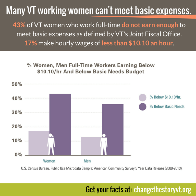 Many VT working women can't meet basic expenses.