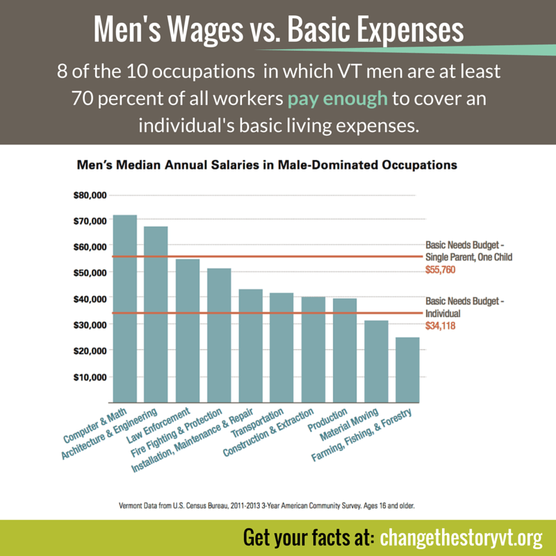 Men's Wages vs. Basic Expenses
