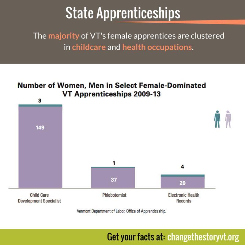 State Apprenticeships