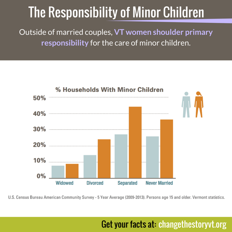 The Responsibility of Minor Children