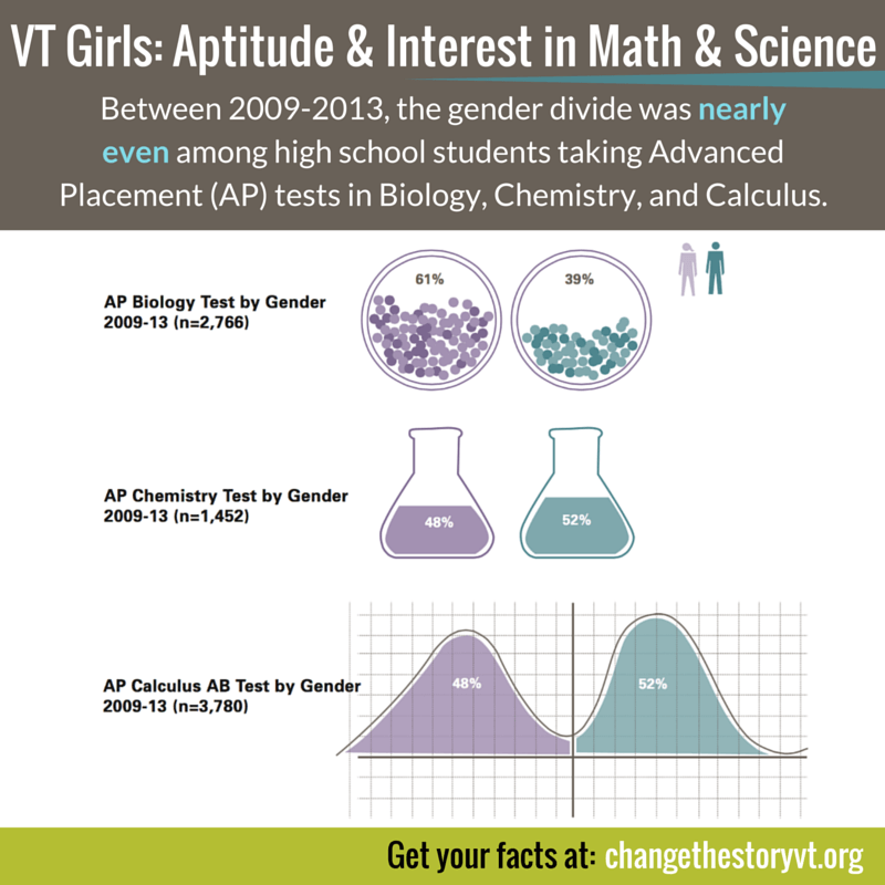 VT Girls- Aptitude & Interest in Math & Science
