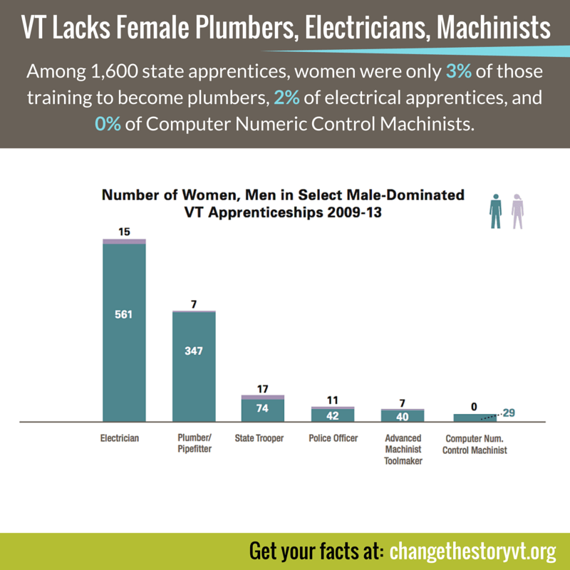 VT Lacks Female Plumbers, Electricians, Machinists