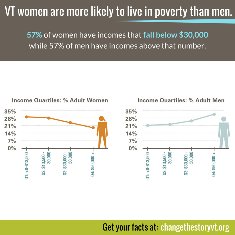 VT women are more likely to live in poverty than men.