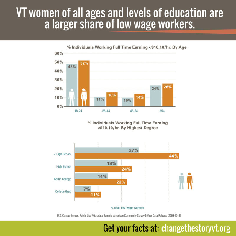 VT women of all ages and education are a larger share of low wage workers