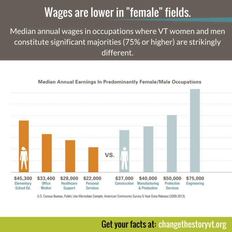 Wages are lower in -female- fields.