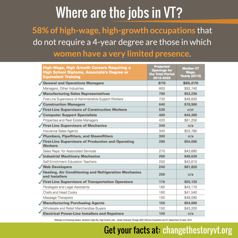 Where are the jobs in VT