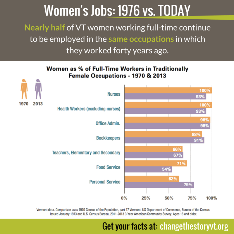Women's Jobs in VT: 1976 vs. today