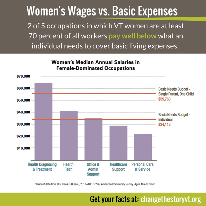 Women's Wages vs. Basic Expenses