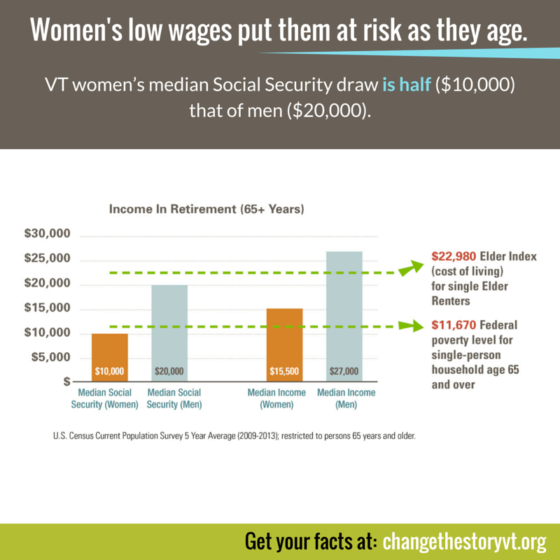 Women's low wages put them at risk as they age.