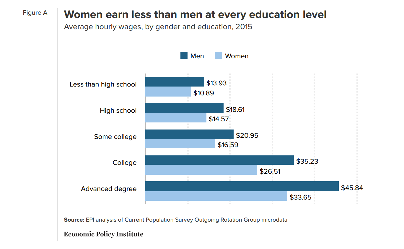 "Economic Policy Institute: ""Women's work"" and the gender pay gap"