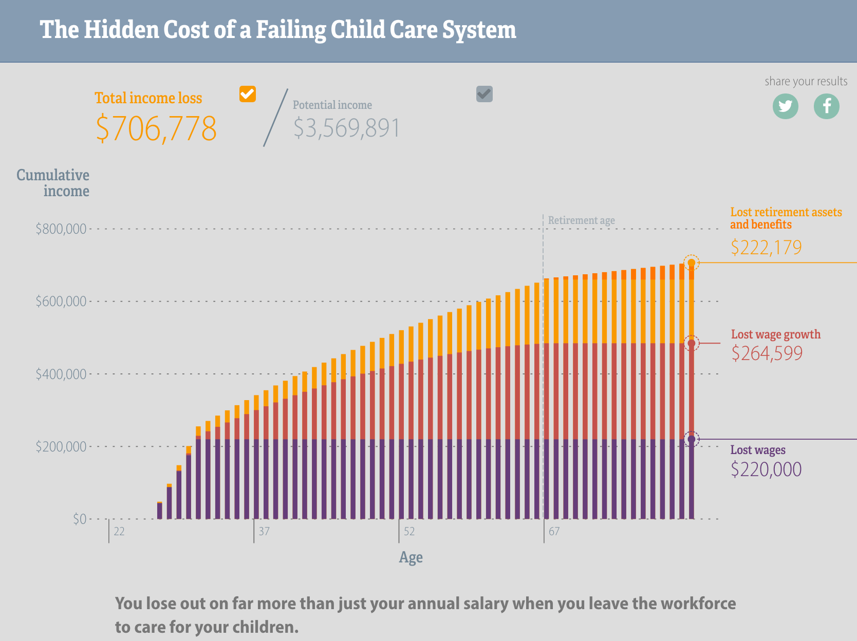 The Hidden Cost of a Failing Child Care System