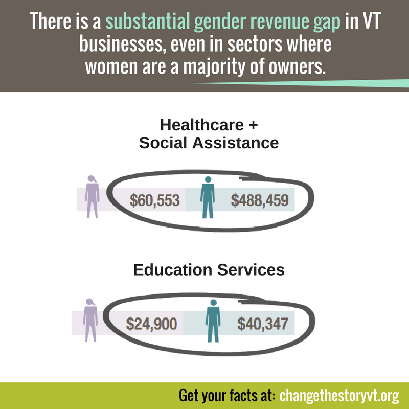 There is a substantial gender revenue gap in VT businesses, even in sectors where women are a majority of owners.
