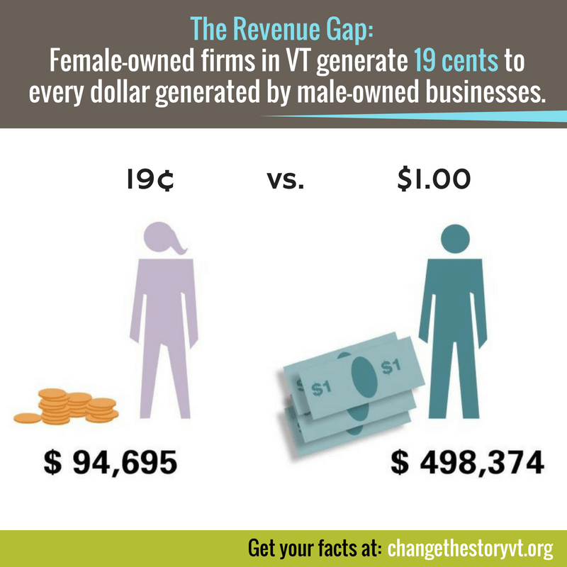 The Revenue Gap:  Female-owned firms in VT generate 19 cents to every dollar generated by male-owned businesses.