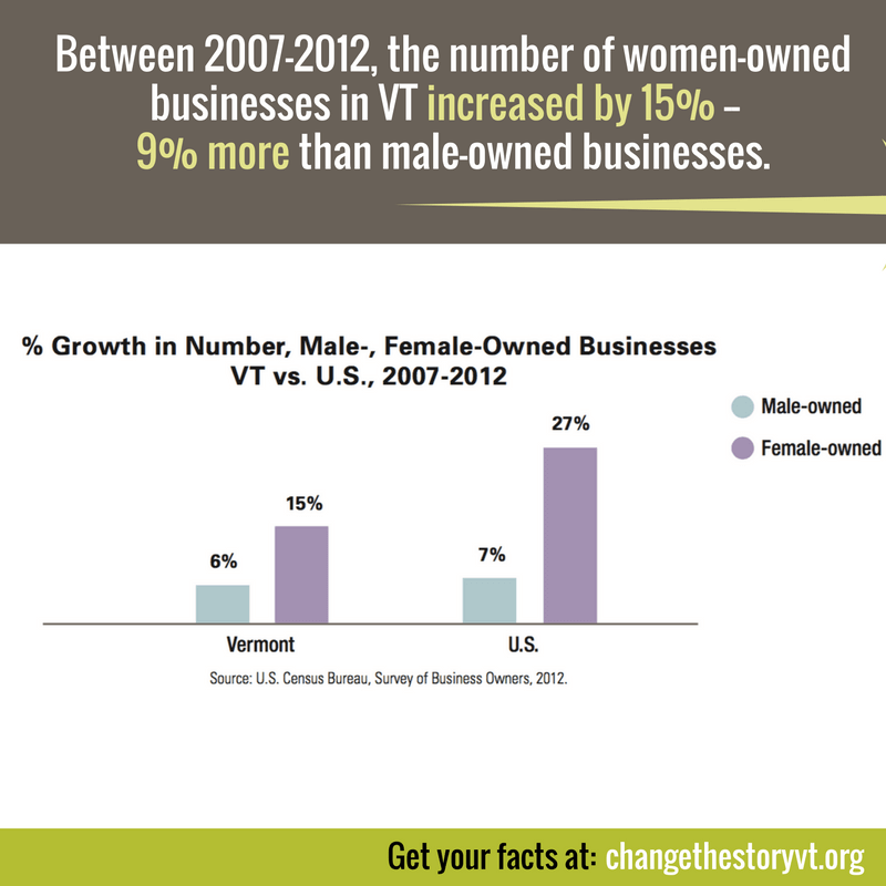 Between 2007-2012, the number of women-owned businesses in VT increased by 15% --  9% more than male-owned businesses.
