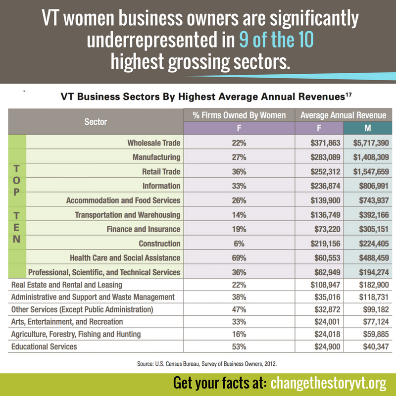 VT women business owners are significantly underrepresented in 9 of the 10 highest grossing sectors.