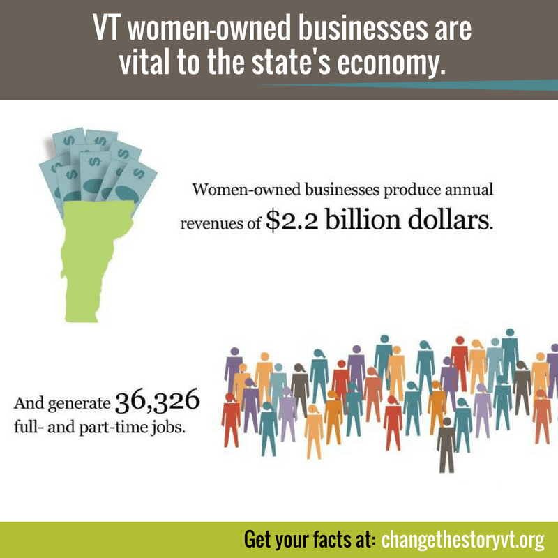 VT women-owned businesses are vital to the state's economy. They produce revenues of $2.2B and generate 36,326 FT and PT jobs.