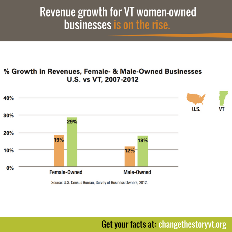 Revenue growth for VT women-owned businesses is on the rise.