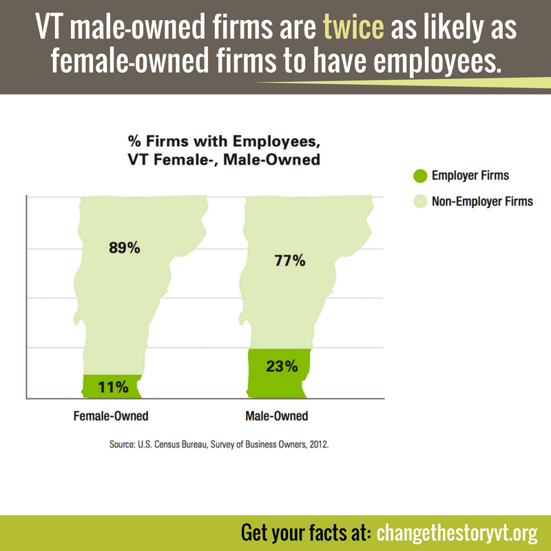 VT male-owned firms are twice as likely as female-owned firms to have employees.