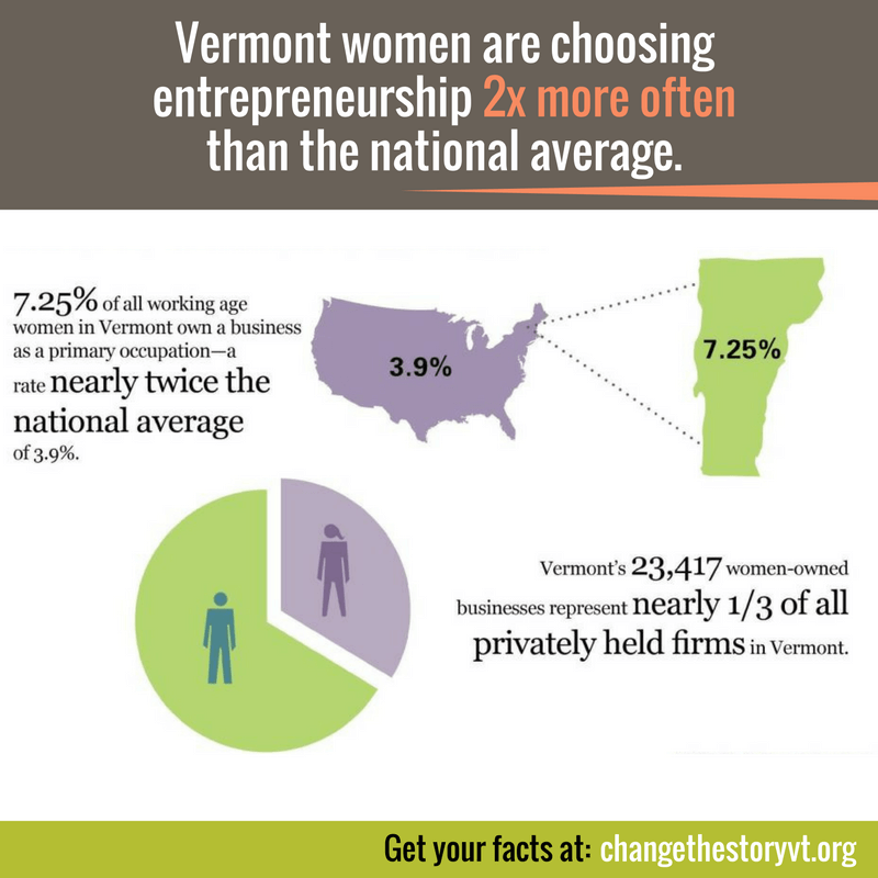 Vermont women are choosing entrepreneurship 2x more often than the national average.