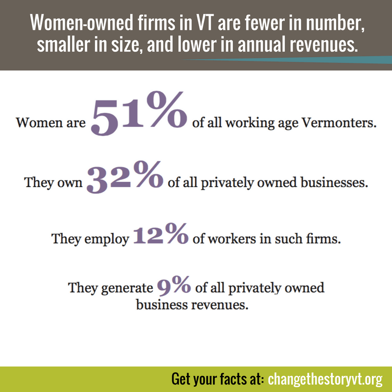 Women-owned firms in VT are fewer in number, smaller in size, and lower in annual revenues.