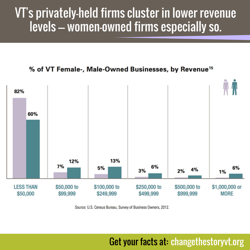 VT's privately-held firms cluster in lower revenue levels - women-owned firms especially so.