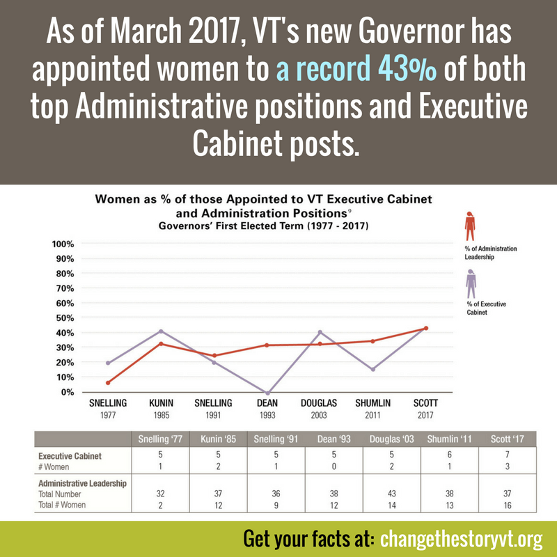 As of March 2017, VT's new Governor has appointed women to a record 43% of both top Administrative positions and Executive Cabinet posts.