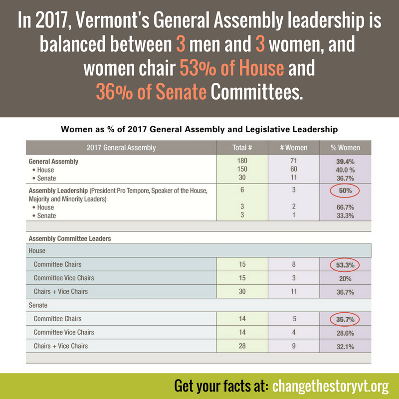 In 2017, Vermont's General Assembly leadership is balanced between 3 men and 3 women, and women chair 53% of House and 36% of Senate Committees.