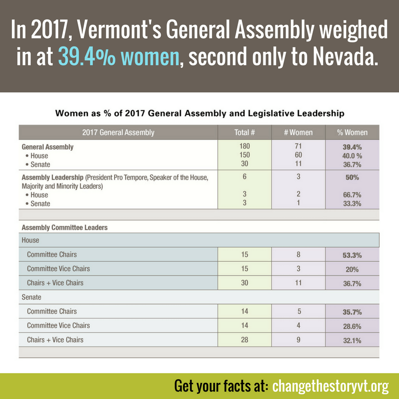 In 2017, Vermont's General Assembly weighed in at 39.4% women, second only to Nevada.