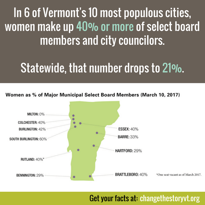 In 6 of Vermont's 10 most populous cities, women make up 40% or more of select board members and city councilors. Statewide, that number drops to 21%.