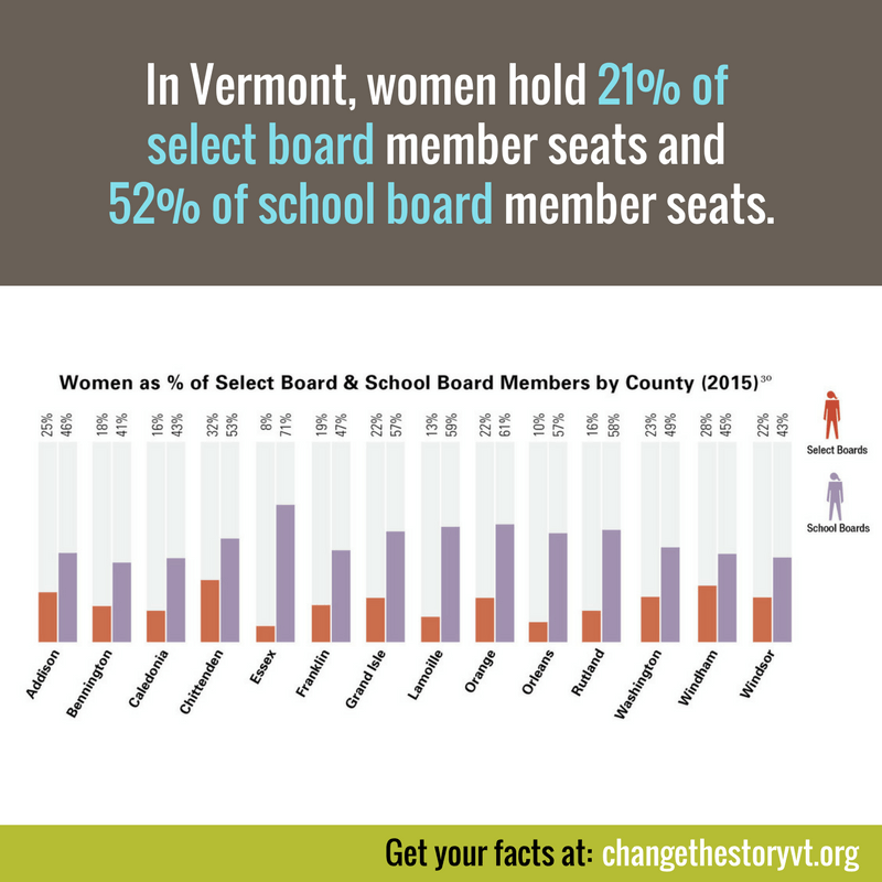 In Vermont, women hold 21% of select board member seats and 52% of school board member seats.