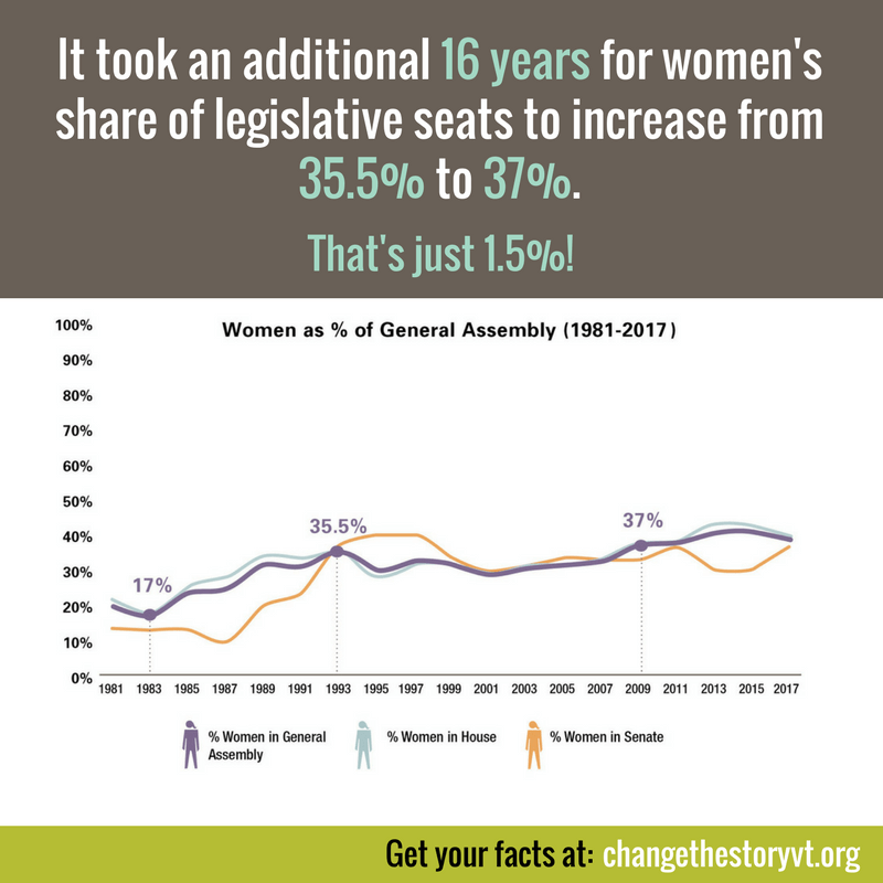 It took an additional 16 years for women's share of legislative seats to increase from 35.5% to 37%. That's just 1.5%!
