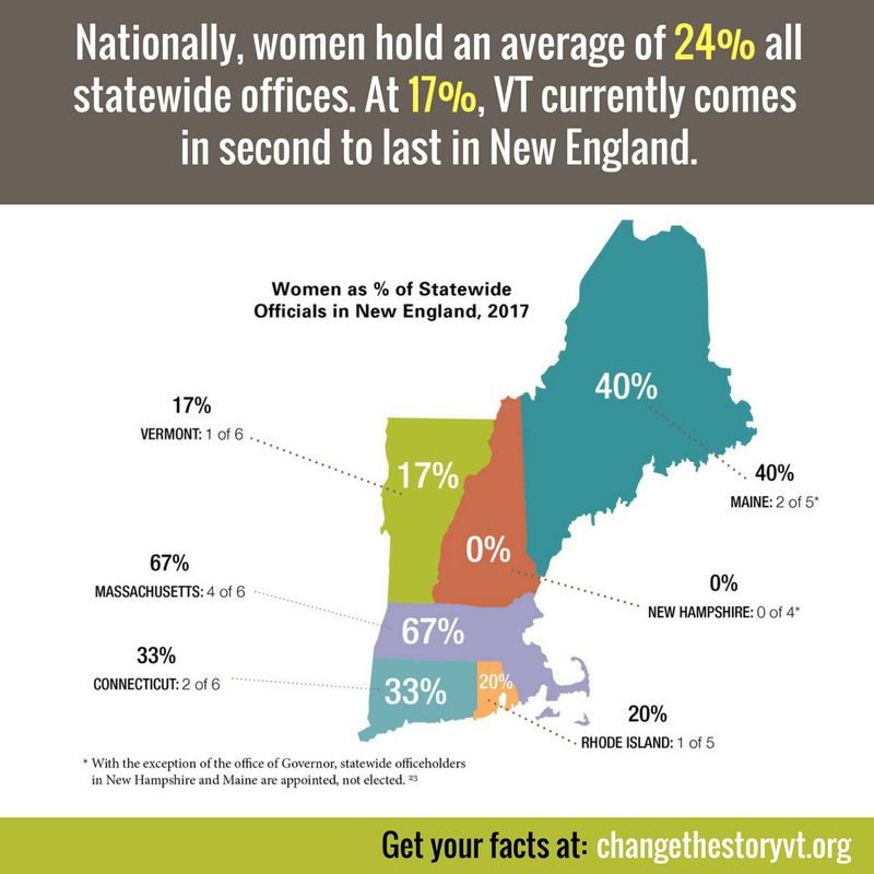 Nationally, women hold an average of 24% all statewide offices. At 17%, VT currently comes in second to last in New England.