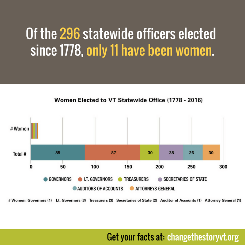 Of the 296 statewide officers elected since 1778, only 11 have been women.
