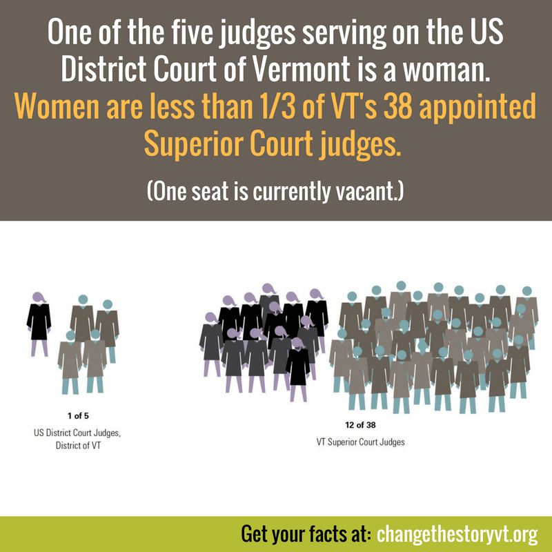 One of the five judges serving on the US District Court of Vermont is a woman. Women are less than 13 of VT's 38 appointed Superior Court judges (one seat is currently vacant.)