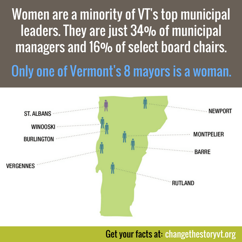 Women are a minority of VT's top municipal leaders. They are just 34% of municipal managers and 16% of select board chairs. Only one of Vermont's 8 mayors is a woman.