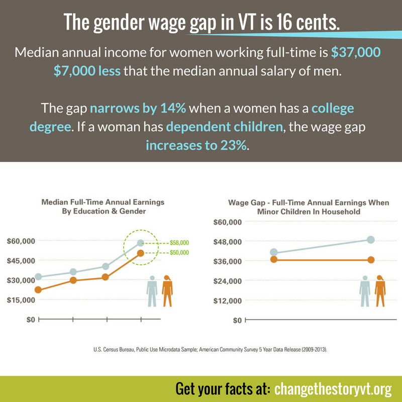 The gender wage gap in Vermont