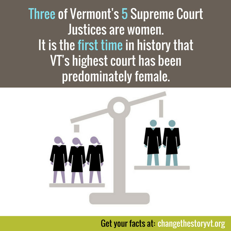 Three of Vermont's 5 Supreme Court Justices are women.It is the first time in history that VT's highest court has been predominately female.