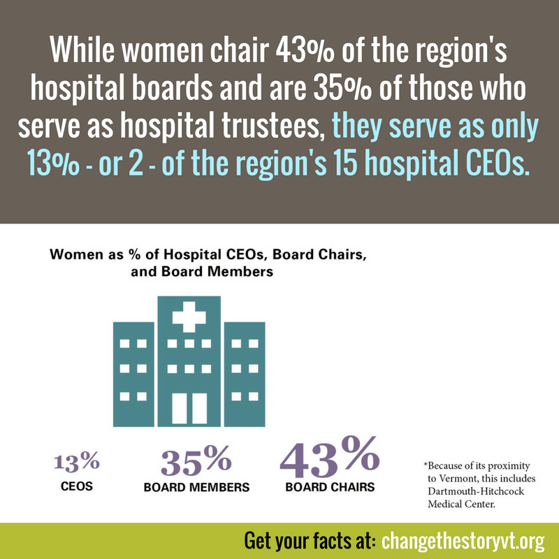 While women chair 43% of the region's hospital boards and are 35% of those who serve as hospital trustees, they serve as only 13% - or 2 - of the region's 15 hospital CEOs.