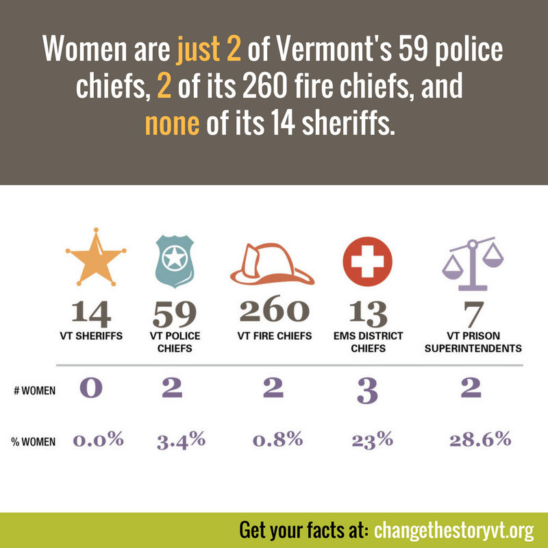 Women are just 2 of Vermont's 59 police chiefs, 2 of its 260 fire chiefs, and none of its 14 sheriffs.