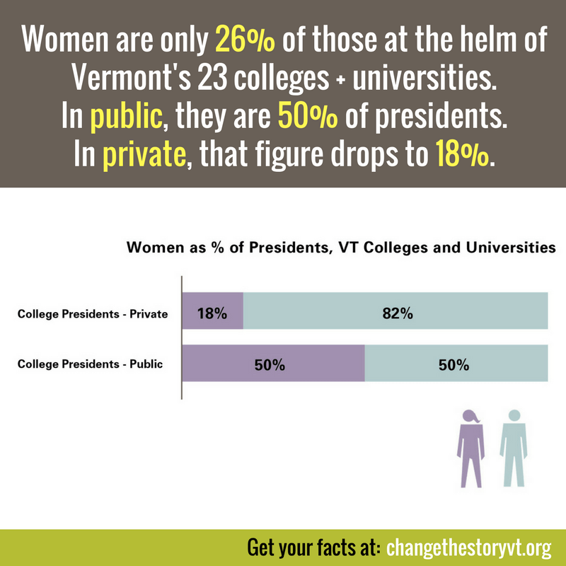 Women are only 26% of those at the helm of Vermont's 23 colleges + universities.In public, they are 50% of presidents. In private, that figure drops to 18%.