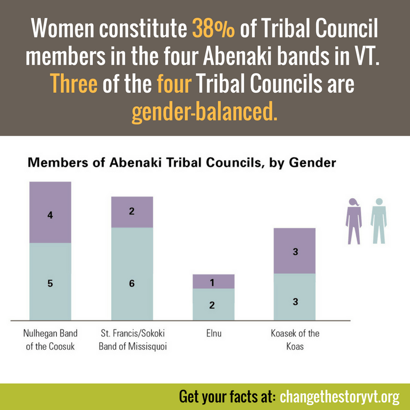 Women constitute 38% of Tribal Council members in the four Abenaki bands in VT. Three of the four Tribal Councils are gender-balanced.