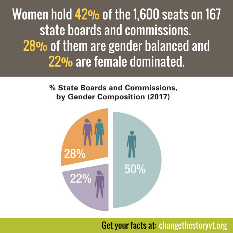 Women hold 42% of the 1,600 seats on 167 state boards and commissions. 28% of them are gender balanced and 22% are female dominated.