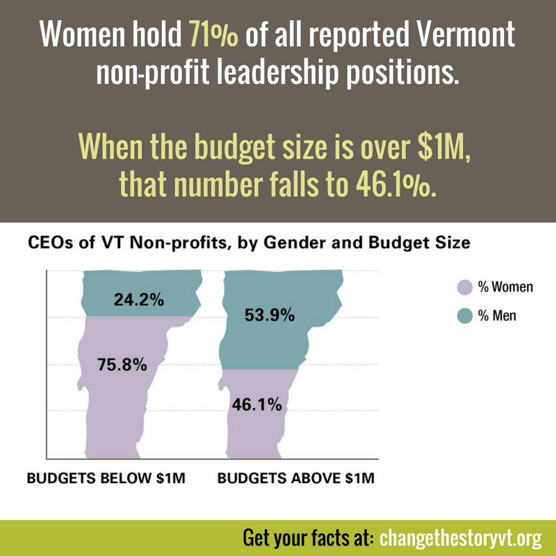 Women hold 71% of all reported Vermont non-profit leadership positions. When the budget size is over $1M, that number falls to 46.1%.