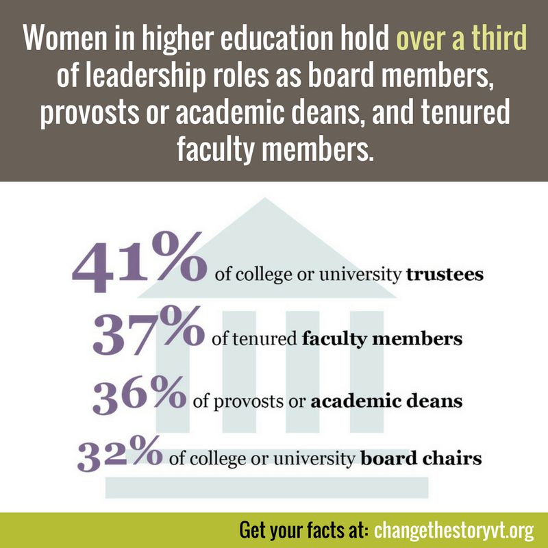 Women in higher education hold over a third of leadership roles as board members, provosts or academic deans, and tenured faculty members.